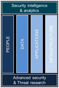 IBM security framework