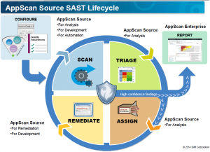 Appscan source SAST lifecycle