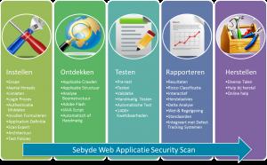 aanpak website testen op lekken diensten