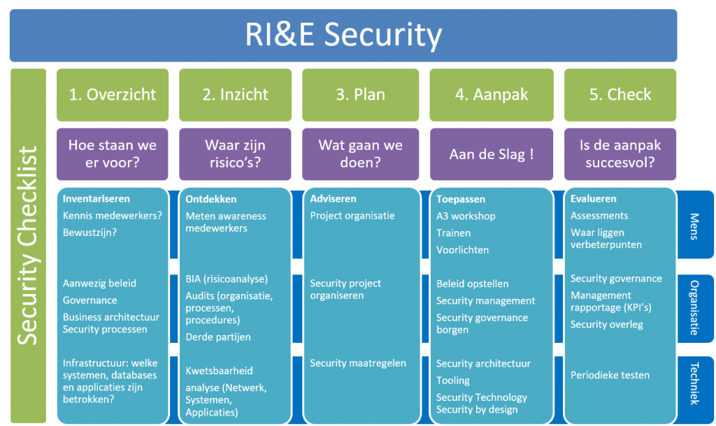 RIE Security NE