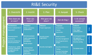 rie-security risico analyse
