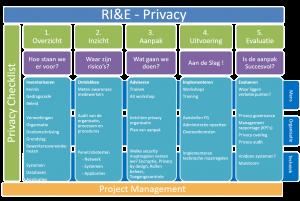 RIE privacy