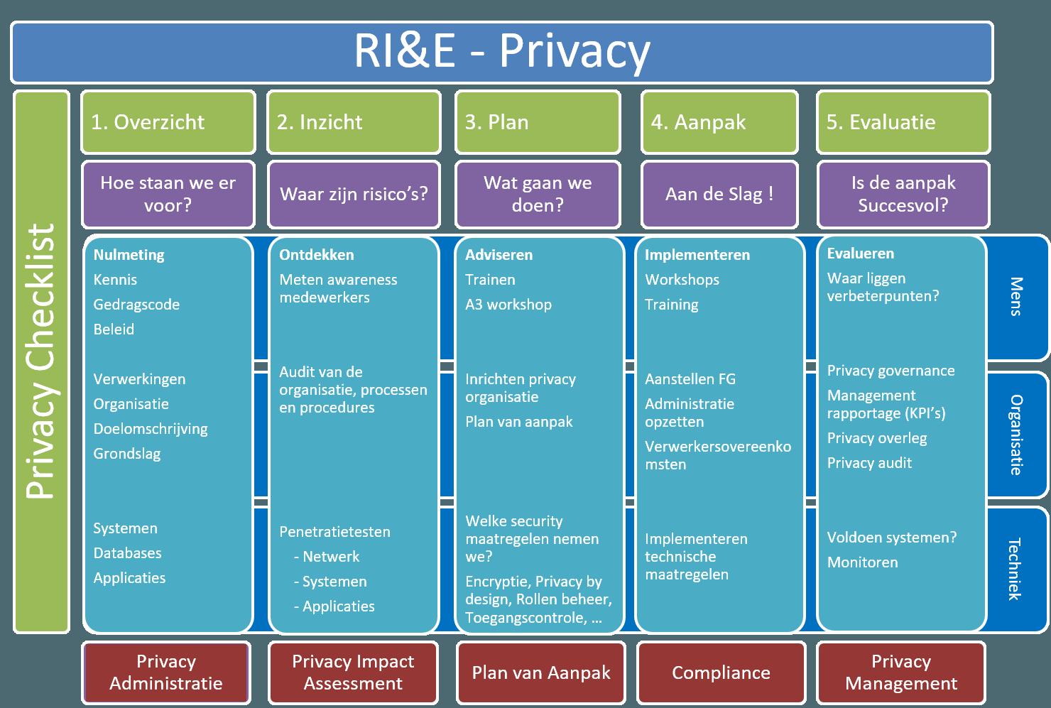 Opzetten privacy administratie. privacy impact assessment, plan van aanpak, compliance, privacy management