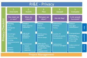 RIE privacy gdpr avg wet compliance